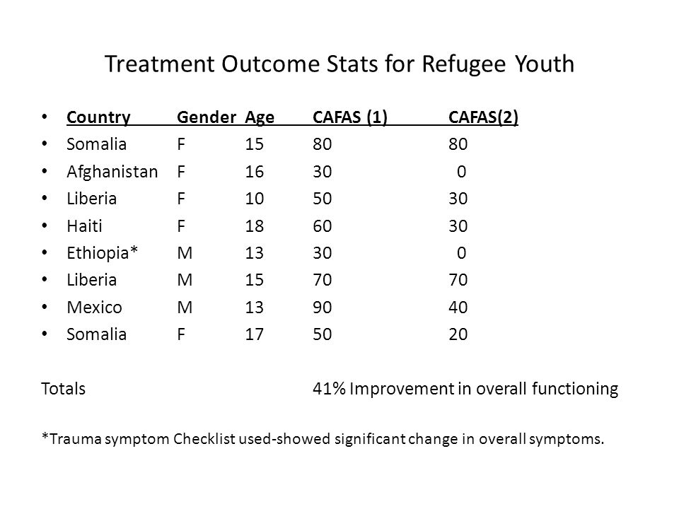 Treatment Outcome Stats for Refugee Youth CountryGenderAgeCAFAS (1)CAFAS(2) SomaliaF1580 80 AfghanistanF1630 0 LiberiaF105030 HaitiF186030 Ethiopia*M1330 0 LiberiaM157070 MexicoM139040 SomaliaF175020 Totals41% Improvement in overall functioning *Trauma symptom Checklist used-showed significant change in overall symptoms.