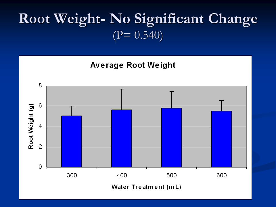 Root Weight- No Significant Change (P= 0.540)