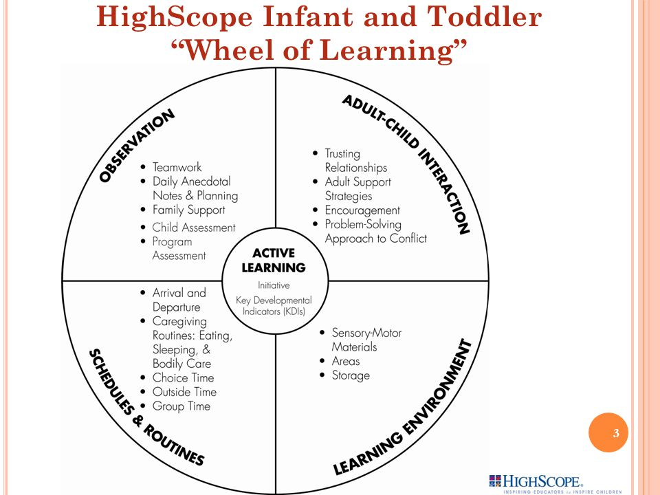 3 HighScope Infant and Toddler Wheel of Learning