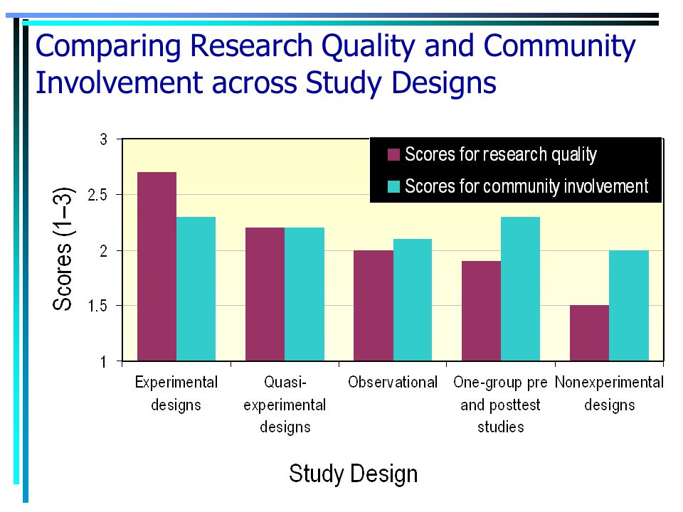 Comparing Research Quality and Community Involvement across Study Designs