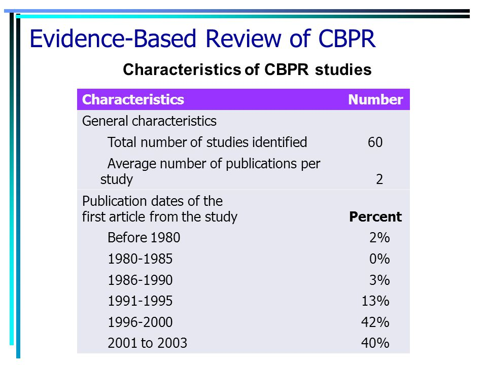 Evidence-Based Review of CBPR CharacteristicsNumber General characteristics Total number of studies identified 60 Average number of publications per study 2 Publication dates of the first article from the study Percent Before 1980 2% 1980-1985 0% 1986-1990 3% 1991-1995 13% 1996-2000 42% 2001 to 2003 40% Characteristics of CBPR studies