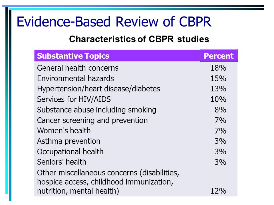 Evidence-Based Review of CBPR Substantive TopicsPercent General health concerns 18% Environmental hazards 15% Hypertension/heart disease/diabetes 13%
