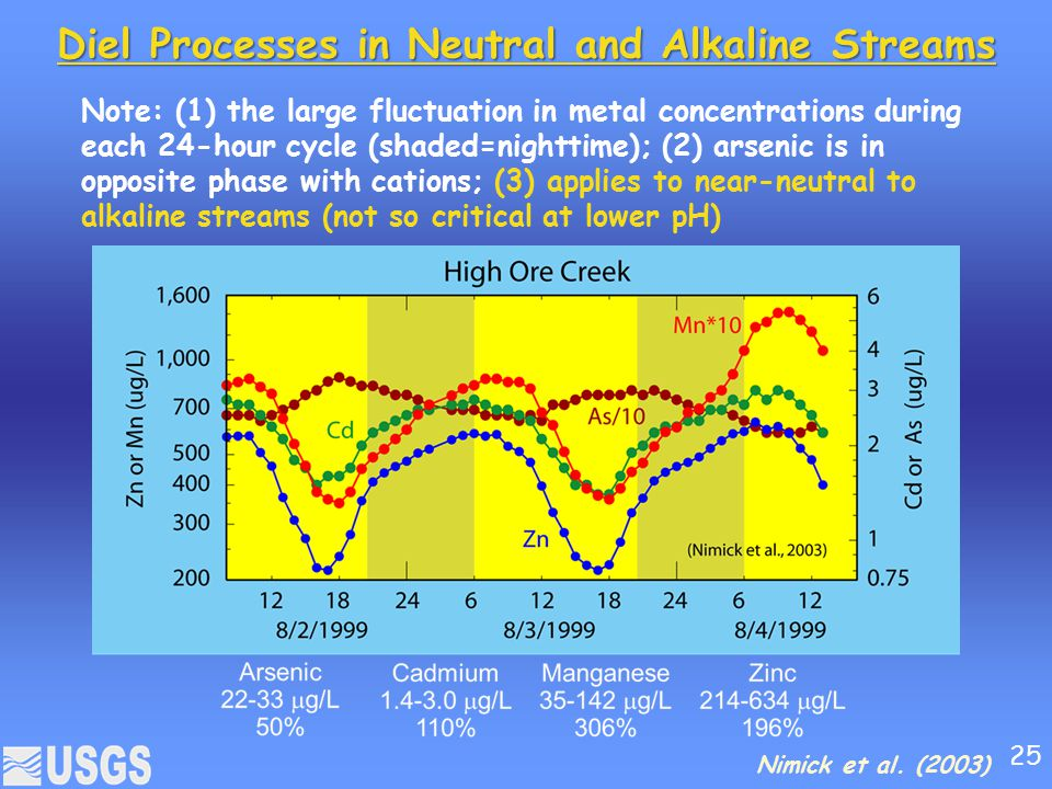 Diel Processes in Neutral and Alkaline Streams Nimick et al. (2003) Note: (1) the large fluctuation in metal concentrations during each 24-hour cycle