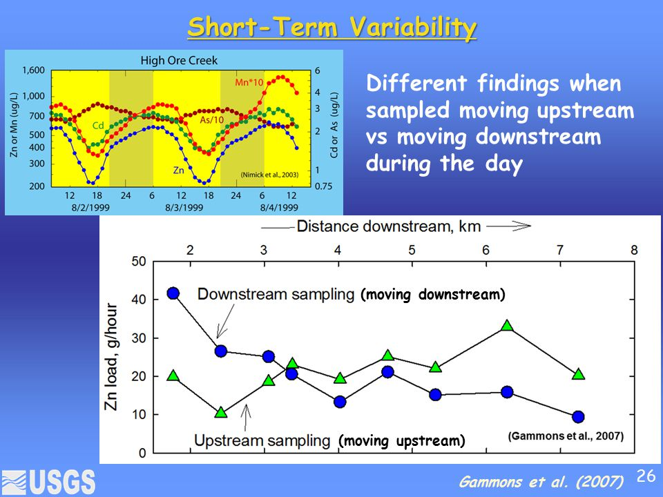 Short-Term Variability Different findings when sampled moving upstream vs moving downstream during the day (moving downstream) (moving upstream) Gammons et al.