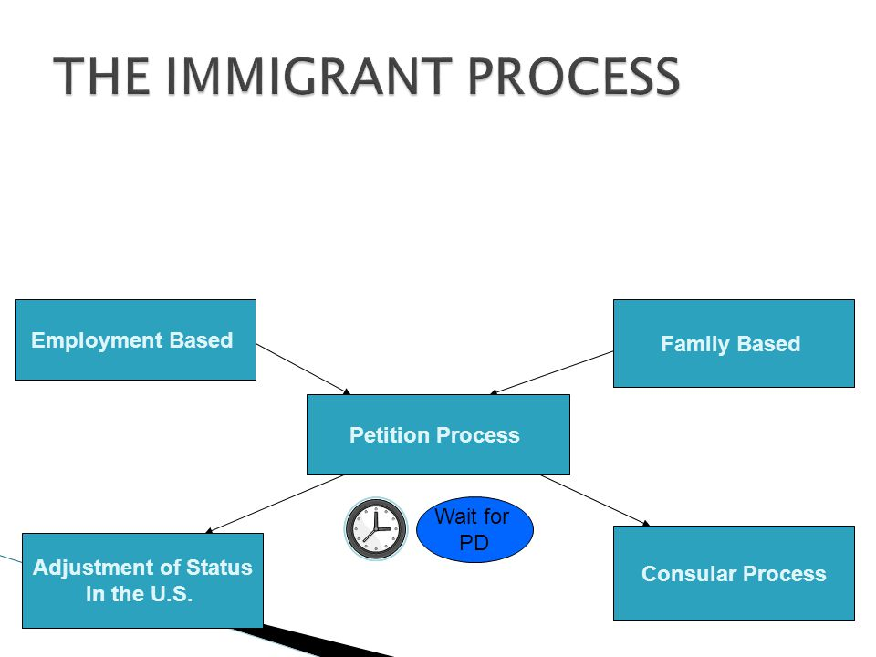 Permanent Residence Employment Based Family Based Petition Process Adjustment of Status In the U.S.
