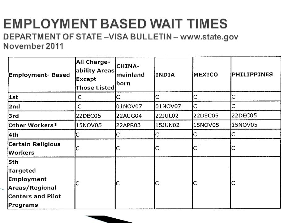EMPLOYMENT BASED WAIT TIMES DEPARTMENT OF STATE –VISA BULLETIN – www.state.gov November 2011