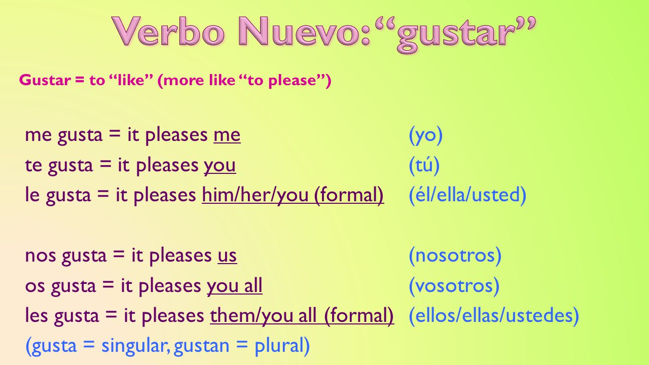 Gustar = to like (more like to please ) me gusta = it pleases me(yo) te gusta = it pleases you(tú) le gusta = it pleases him/her/you (formal)(él/ella/usted) nos gusta = it pleases us(nosotros) os gusta = it pleases you all(vosotros) les gusta = it pleases them/you all (formal)(ellos/ellas/ustedes) (gusta = singular, gustan = plural)