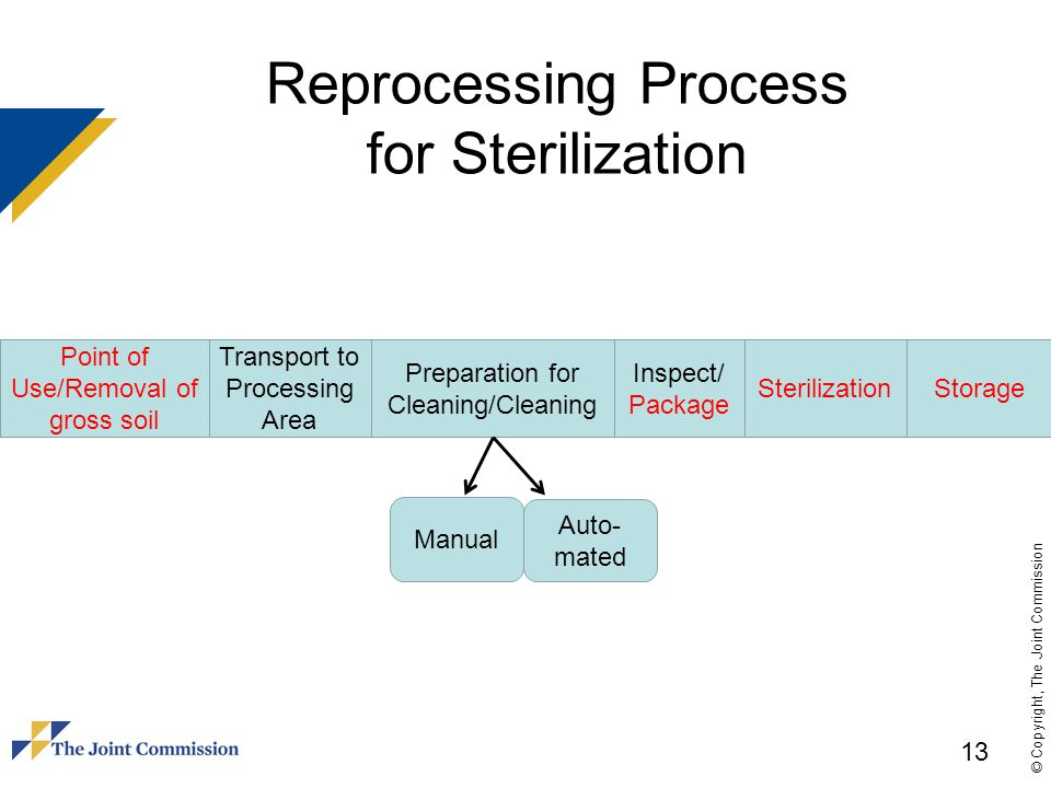 © Copyright, The Joint Commission Reprocessing Process for Sterilization Point of Use/Removal of gross soil Transport to Processing Area Preparation f