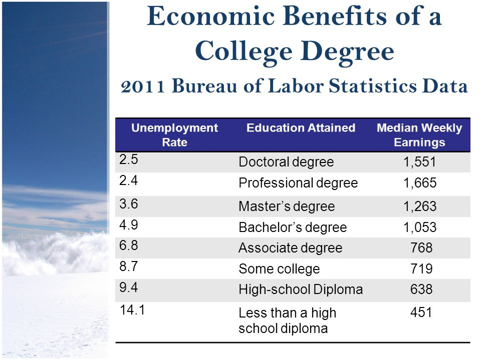 Economic Benefits of a College Degree 2011 Bureau of Labor Statistics Data 2.5 Doctoral degree1,551 2.4 Professional degree1,665 3.6 Master's degree1,263 4.9 Bachelor's degree1,053 6.8 Associate degree 768 8.7 Some college 719 9.4 High-school Diploma 638 14.1 Less than a high school diploma 451