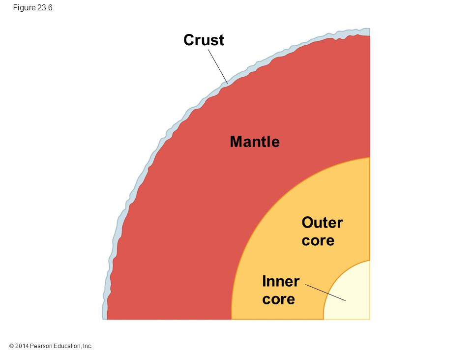 © 2014 Pearson Education, Inc. Figure 23.6 Crust Mantle Outer core Inner core