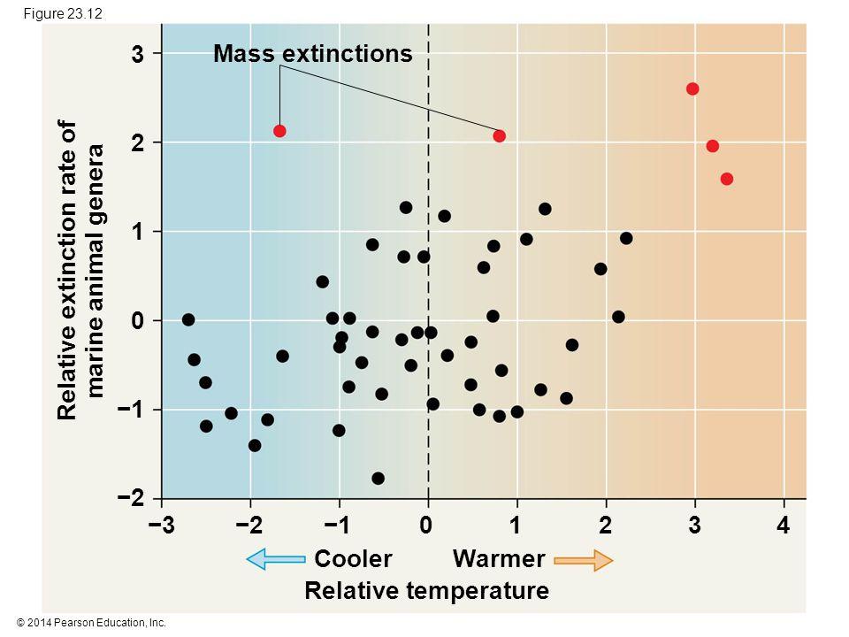 © 2014 Pearson Education, Inc. Figure 23.12 Mass extinctions CoolerWarmer Relative temperature 012−2−2−1−1−3−3 −2−2 −1−1 0 1 2 3 Relative extinction r