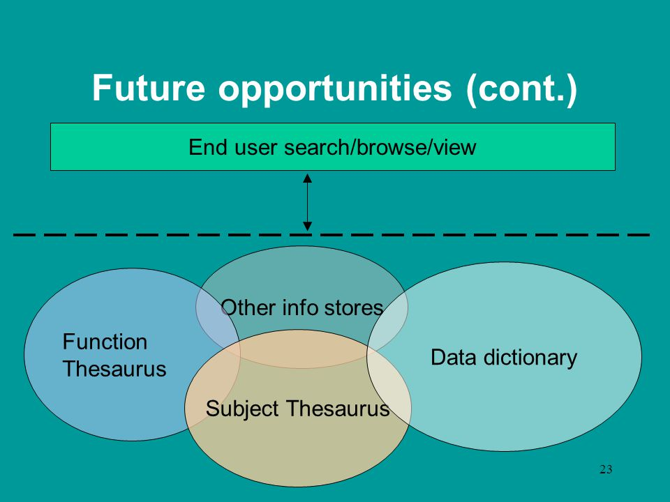 23 Other info stores Future opportunities (cont.) Function Thesaurus Subject Thesaurus Data dictionary End user search/browse/view