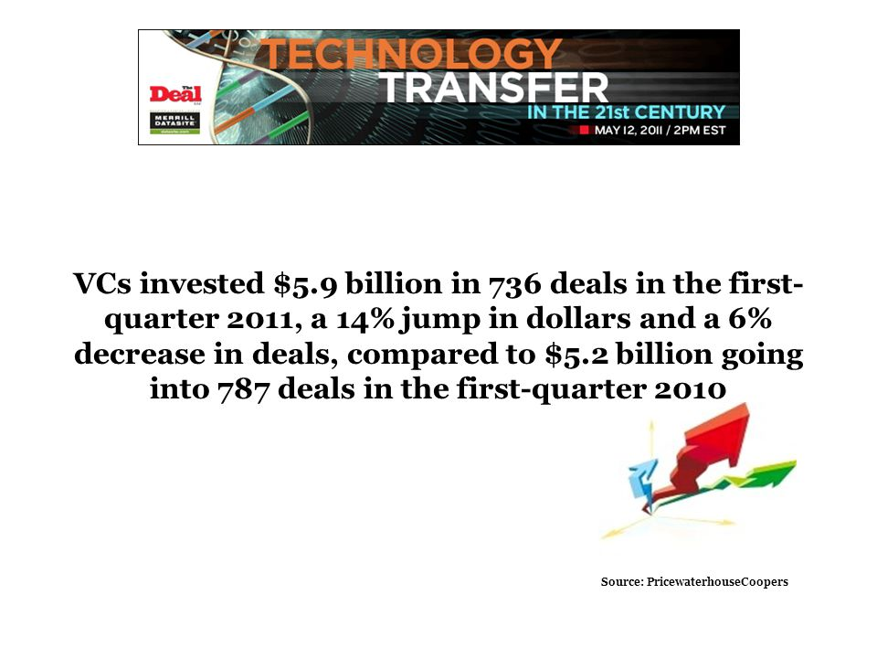 VCs invested $5.9 billion in 736 deals in the first- quarter 2011, a 14% jump in dollars and a 6% decrease in deals, compared to $5.2 billion going into 787 deals in the first-quarter 2010 Source: PricewaterhouseCoopers