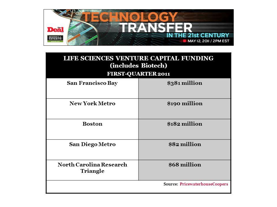 LIFE SCIENCES VENTURE CAPITAL FUNDING (includes Biotech) FIRST-QUARTER 2011 San Francisco Bay$381 million New York Metro$190 million Boston$182 millio