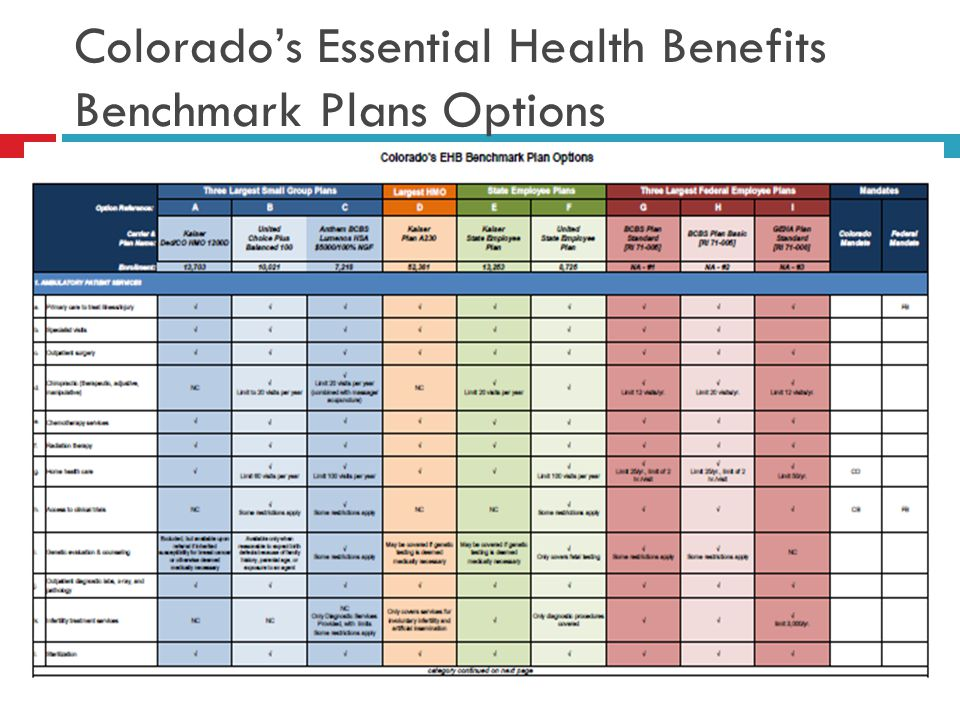 Colorado's Essential Health Benefits Benchmark Plans Options