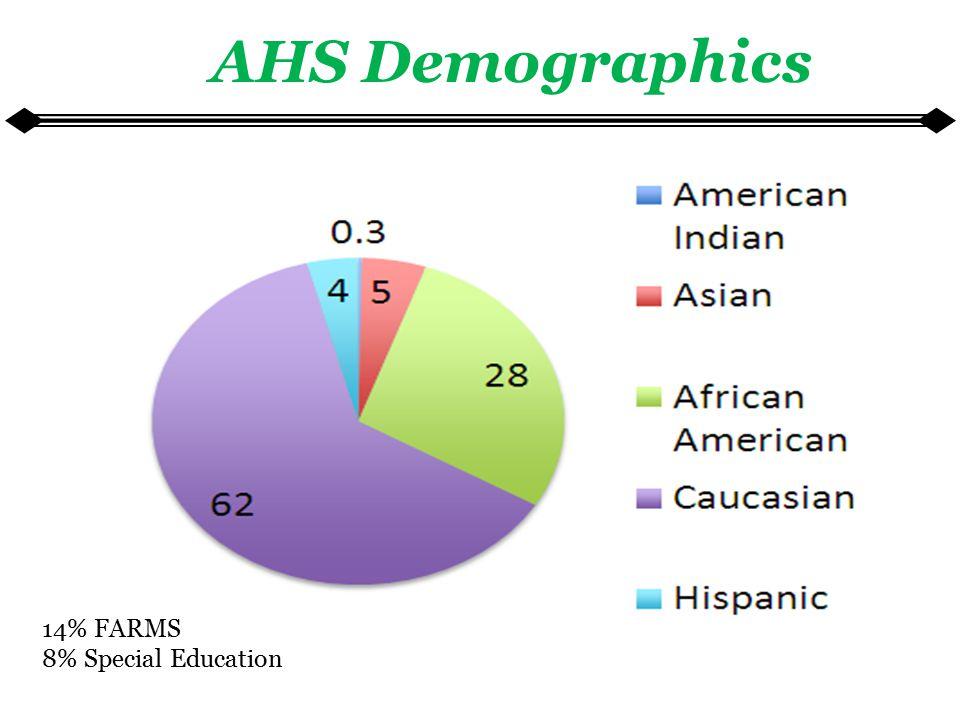 AHS Demographics 14% FARMS 8% Special Education