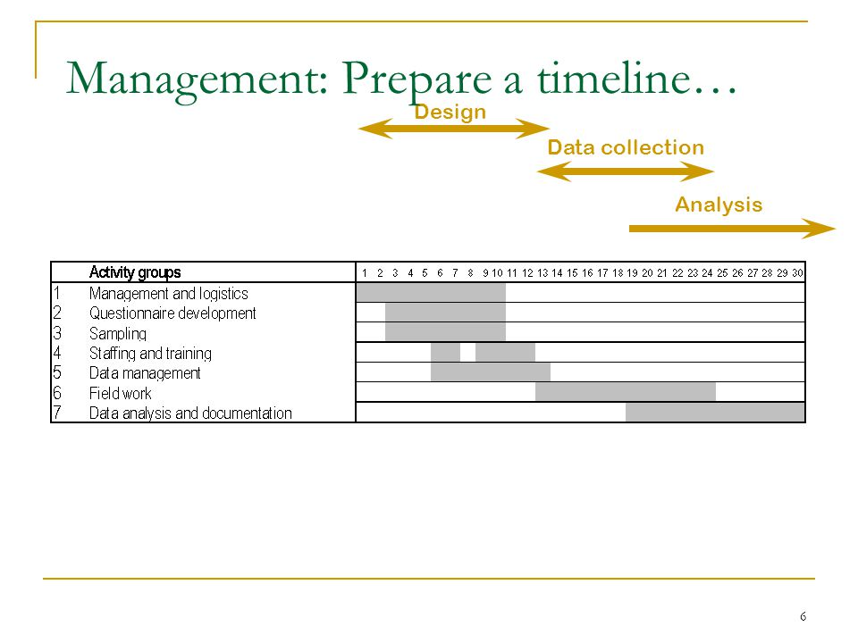 6 Design Data collection Analysis Management: Prepare a timeline…