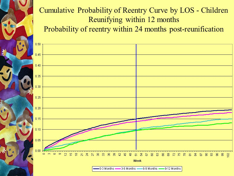 Cumulative Probability of Reentry Curve - Children Reunifying within 12 months Probability of reentry within 24 months post-reunification