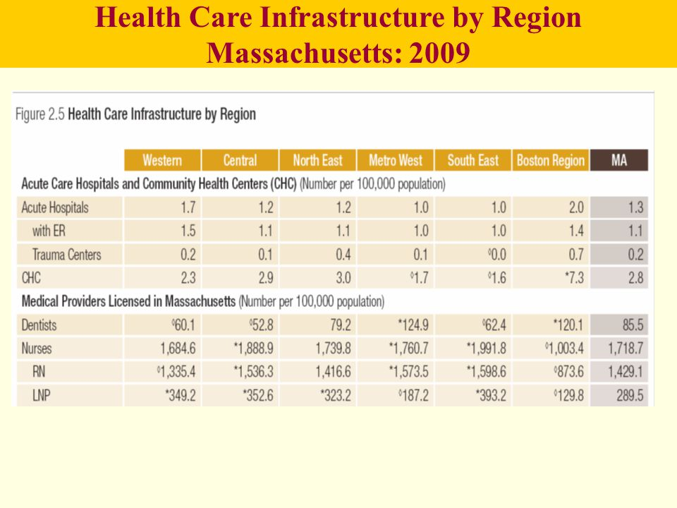 Health Care Infrastructure by Region Massachusetts: 2009