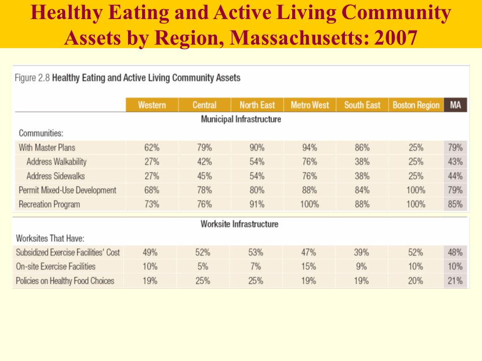 Healthy Eating and Active Living Community Assets by Region, Massachusetts: 2007