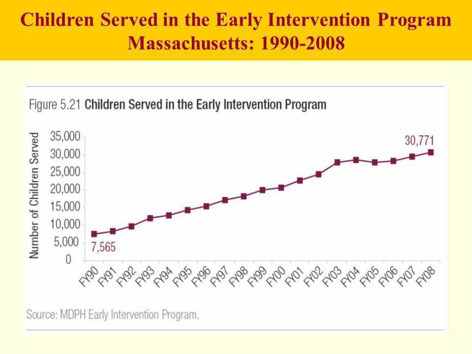 Children Served in the Early Intervention Program Massachusetts: 1990-2008