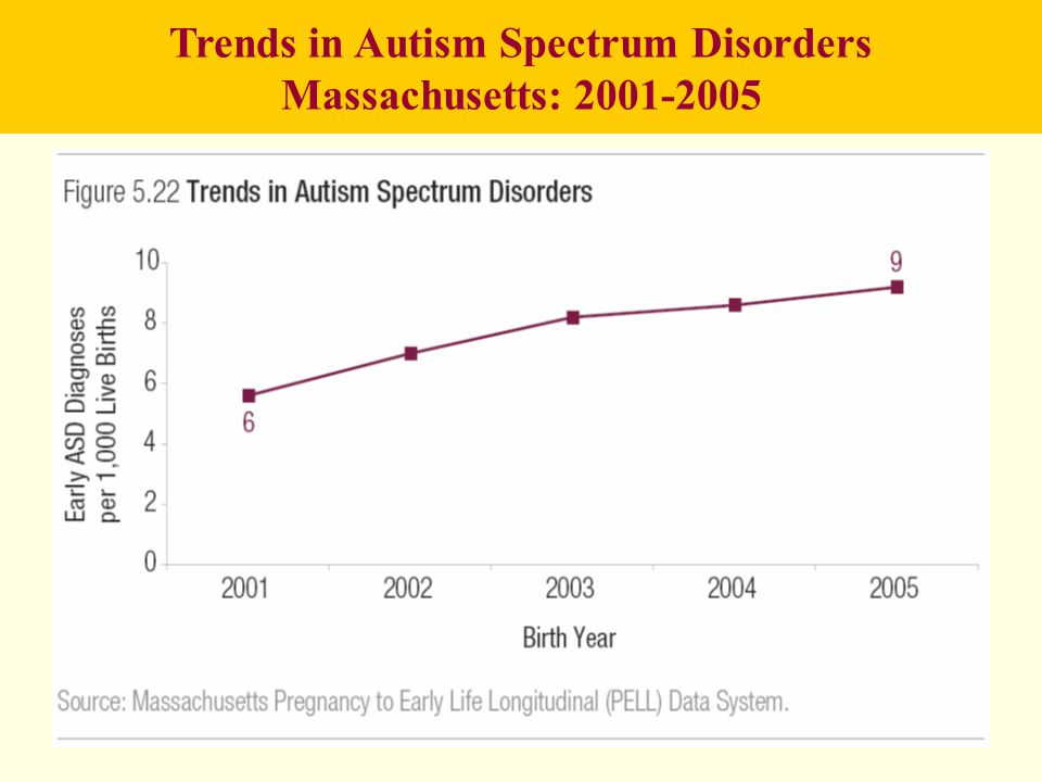 Trends in Autism Spectrum Disorders Massachusetts: 2001-2005