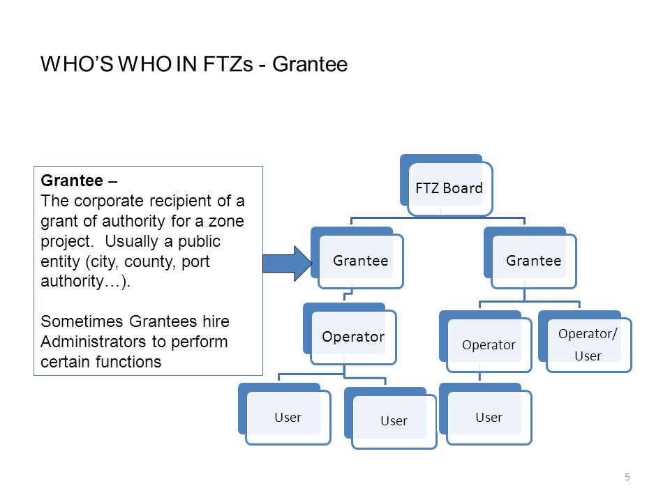 5 WHO'S WHO IN FTZs - Grantee FTZ Board GranteeOperator User Grantee OperatorUser Operator/ User Grantee – The corporate recipient of a grant of authority for a zone project.