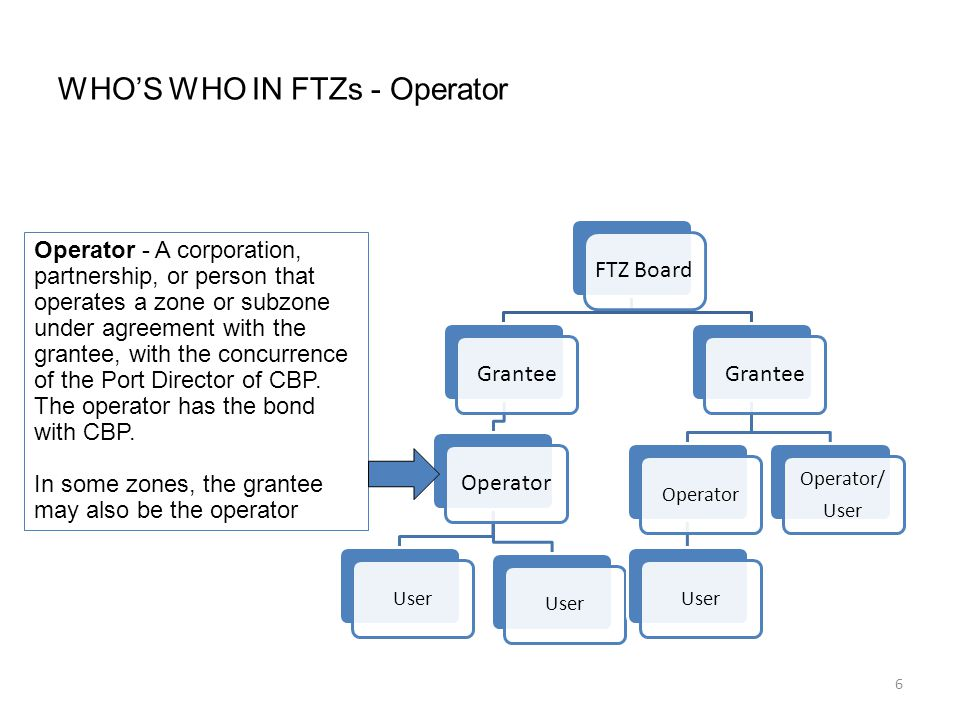 6 WHO'S WHO IN FTZs - Operator FTZ Board GranteeOperator User Grantee OperatorUser Operator/ User Operator - A corporation, partnership, or person that operates a zone or subzone under agreement with the grantee, with the concurrence of the Port Director of CBP.