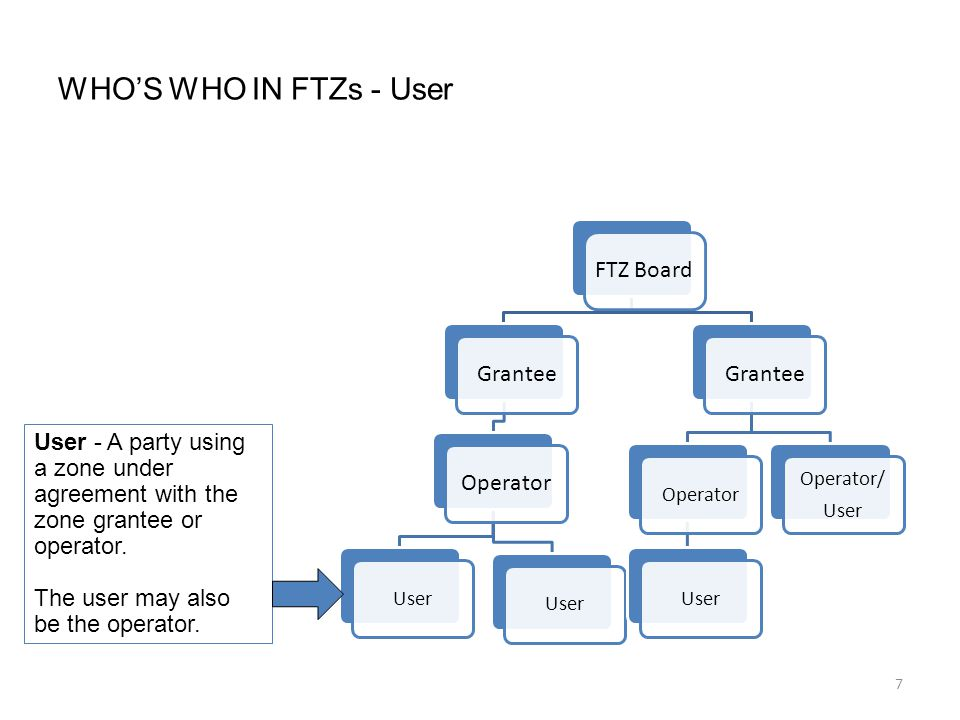 7 WHO'S WHO IN FTZs - User FTZ Board GranteeOperator User Grantee OperatorUser Operator/ User User - A party using a zone under agreement with the zone grantee or operator.
