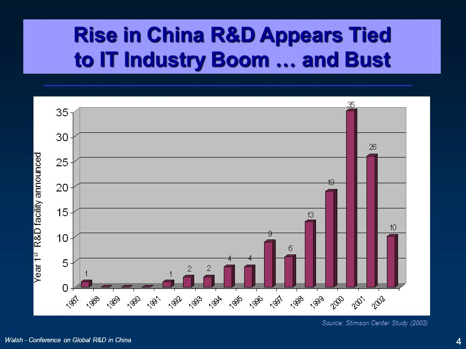 Walsh - Conference on Global R&D in China 4 Source: Stimson Center Study (2003) Year 1 st R&D facility announced Rise in China R&D Appears Tied to IT Industry Boom … and Bust
