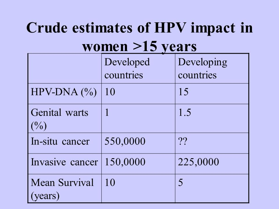 Crude estimates of HPV impact in women >15 years Developed countries Developing countries HPV-DNA (%)1015 Genital warts (%) 11.5 In-situ cancer550,0000?.