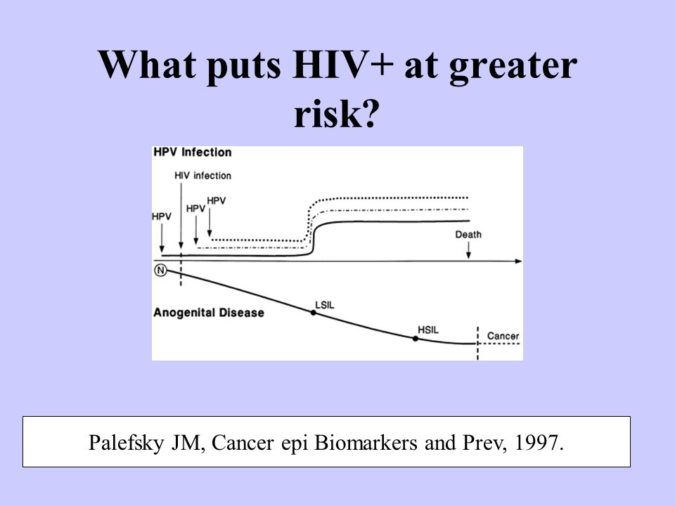 What puts HIV+ at greater risk? Palefsky JM, Cancer epi Biomarkers and Prev, 1997.