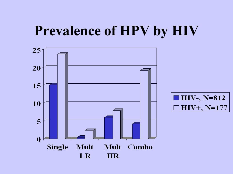 Prevalence of HPV by HIV