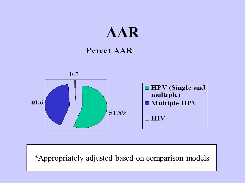 AAR *Appropriately adjusted based on comparison models