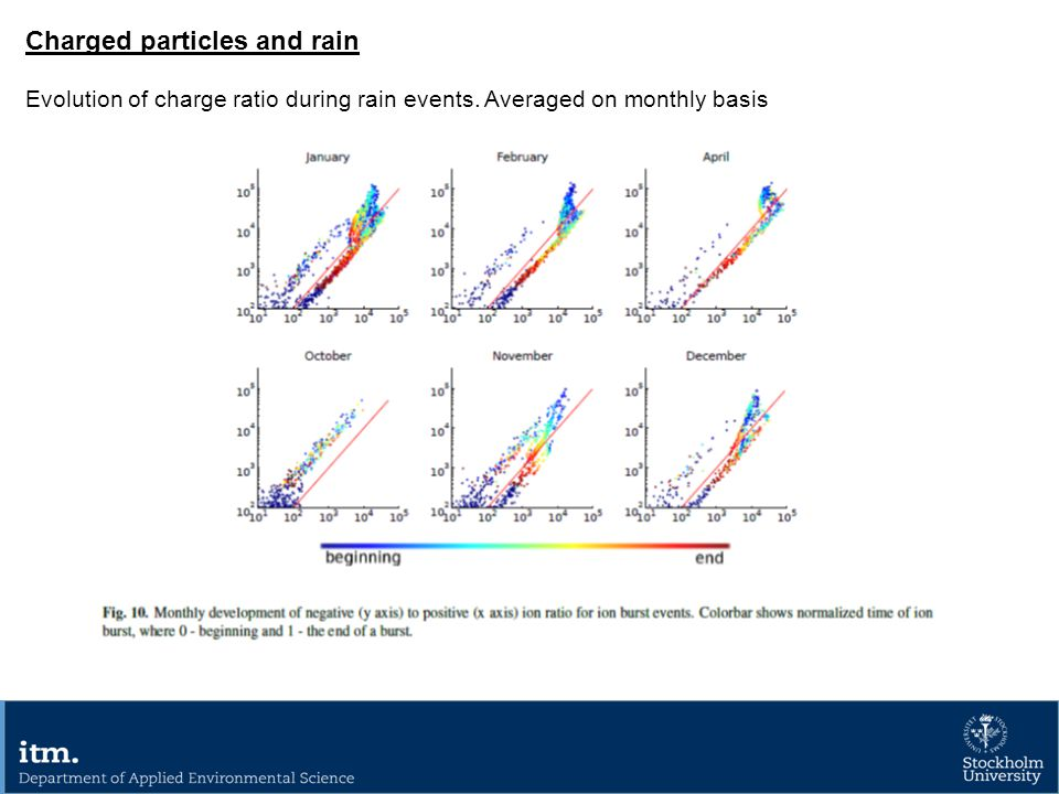 Charged particles and rain Evolution of charge ratio during rain events. Averaged on monthly basis