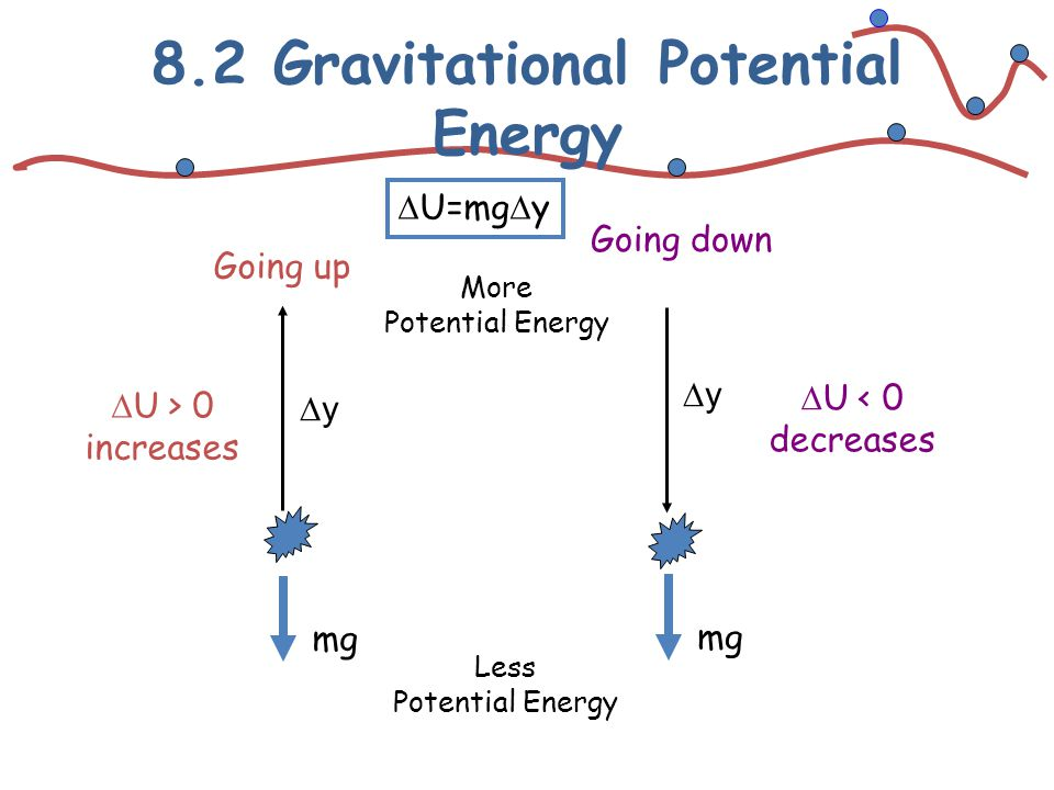 8.2 Gravitational Potential Energy yy yy Going up Going down mg  U > 0 increases  U < 0 decreases  U=mg  y More Potential Energy Less Potentia
