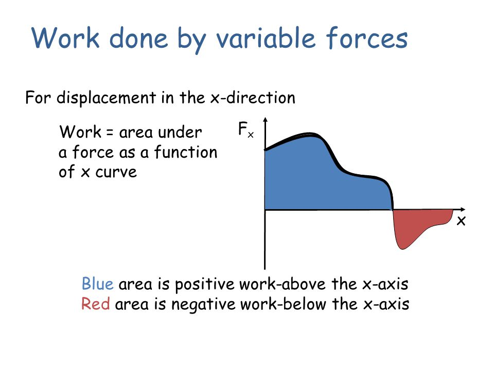 Work done by variable forces For displacement in the x-direction FxFx x Work = area under a force as a function of x curve Blue area is positive work-
