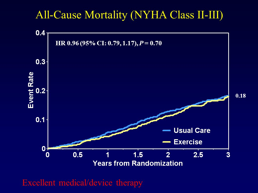 All-Cause Mortality (NYHA Class II-III) HR 0.93 (95% CI 0.84, 1.02, P=0.13) HR 0.96 (95% CI: 0.79, 1.17), P = 0.70 0.18 Excellent medical/device therapy