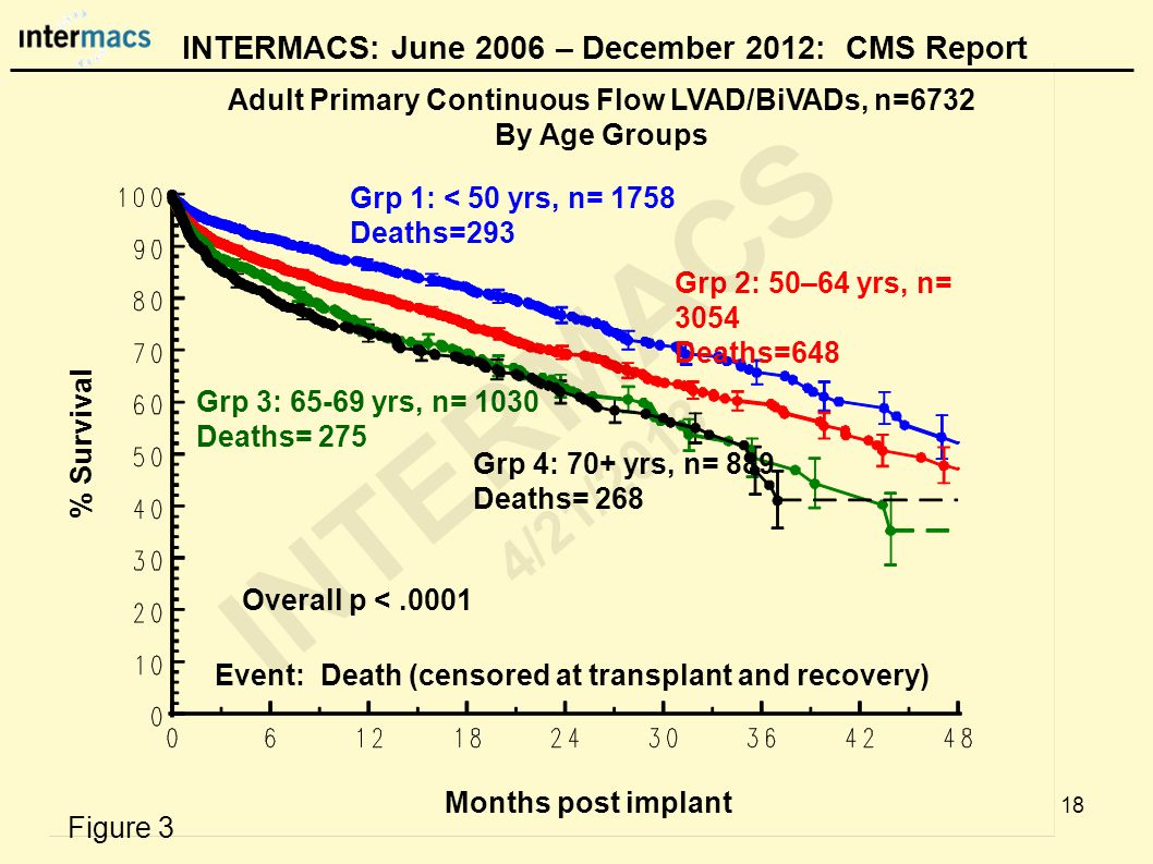 Adult Primary Continuous Flow LVAD/BiVADs, n=6732 By Age Groups Months post implant Event: Death (censored at transplant and recovery) % Survival Grp 1: < 50 yrs, n= 1758 Deaths=293 INTERMACS: June 2006 – December 2012: CMS Report Grp 2: 50–64 yrs, n= 3054 Deaths=648 Grp 3: 65-69 yrs, n= 1030 Deaths= 275 Overall p <.0001 18 Grp 4: 70+ yrs, n= 889 Deaths= 268 Figure 3 INTERMACS 4/21/2013