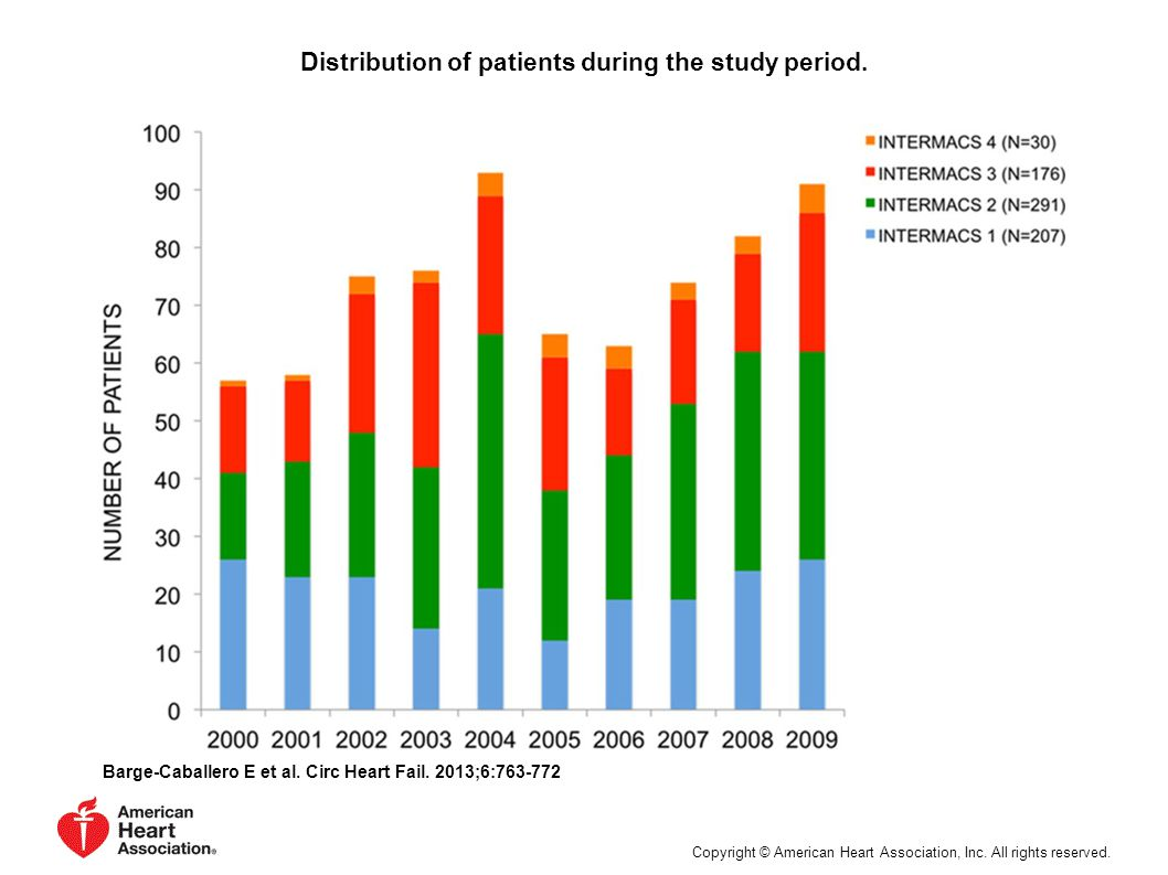 Distribution of patients during the study period. Barge-Caballero E et al.