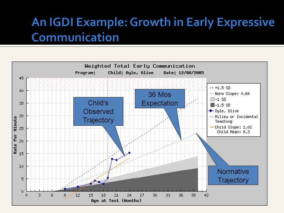 36 Mos Expectation Child's Observed Trajectory Normative Trajectory