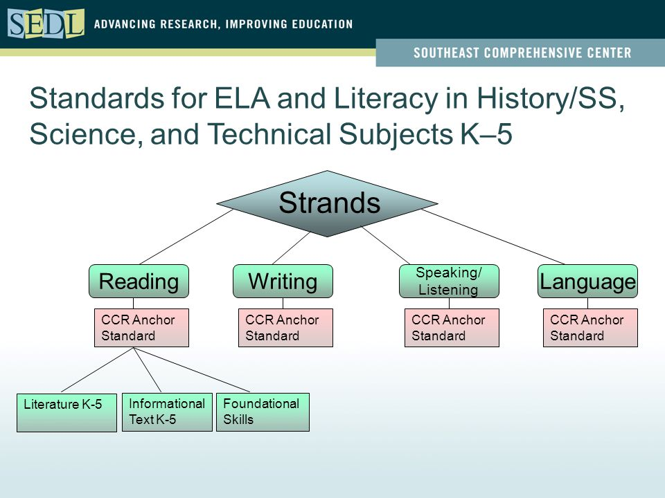 Standards for ELA and Literacy in History/SS, Science, and Technical Subjects K–5 Strands ReadingWriting Speaking/ Listening Language CCR Anchor Standard Informational Text K-5 Literature K-5 Foundational Skills