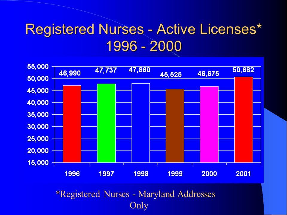 Registered Nurses - Active Licenses* 1996 - 2000 *Registered Nurses - Maryland Addresses Only