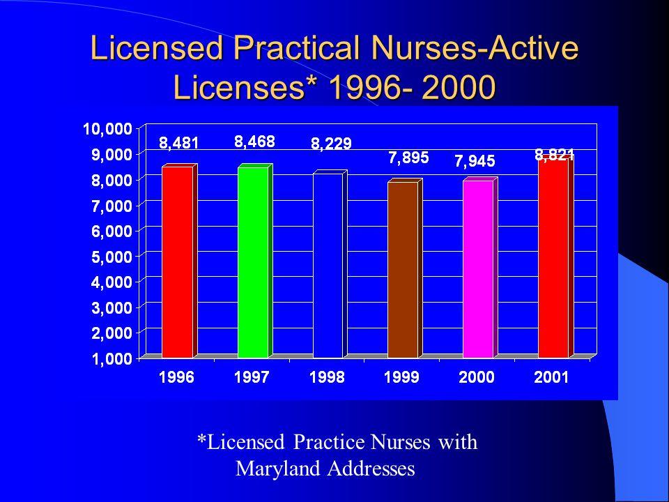 Licensed Practical Nurses-Active Licenses* 1996- 2000 *Licensed Practice Nurses with Maryland Addresses