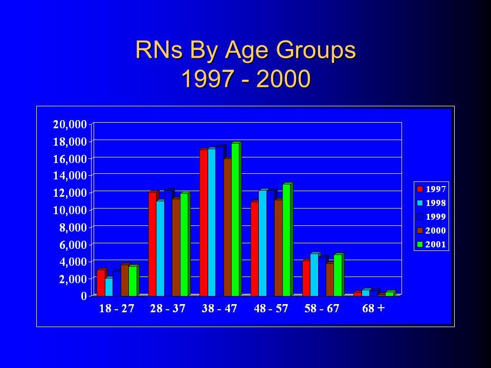 Places of Employment - LPNs 1996 -2001