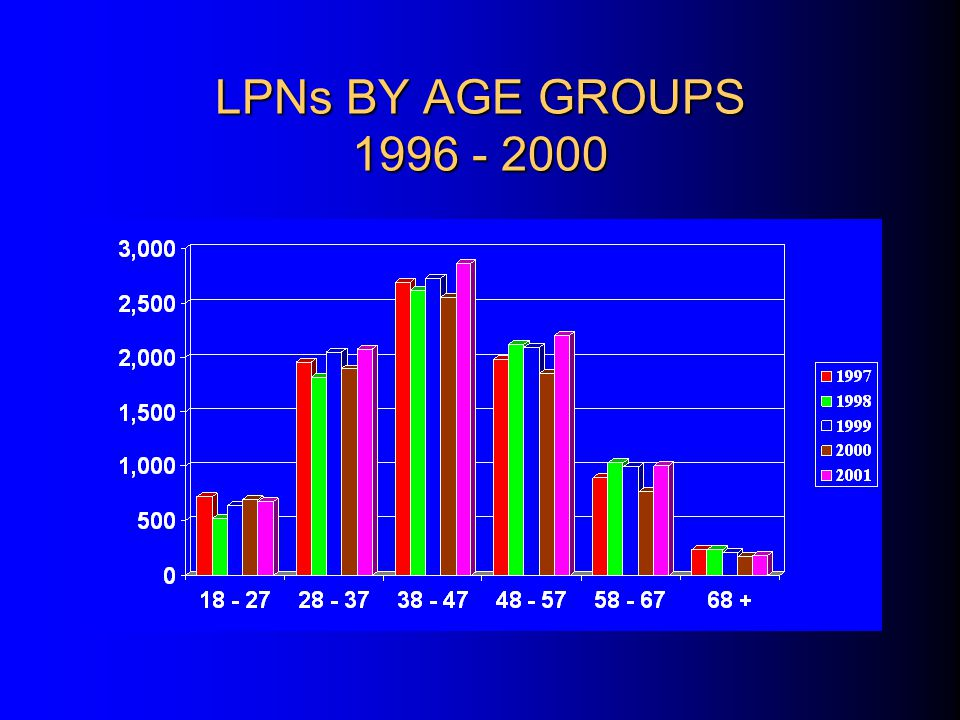 RNs By Age Groups 1997 - 2000