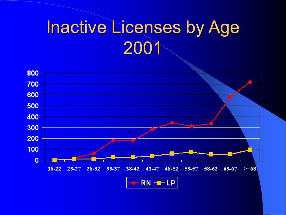 Inactive Licenses by Age 2001