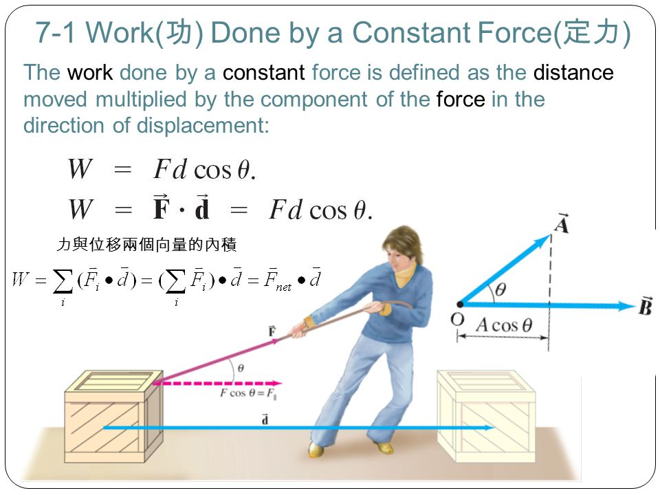 7-1 Work( 功 ) Done by a Constant Force( 定力 ) The work done by a constant force is defined as the distance moved multiplied by the component of the for