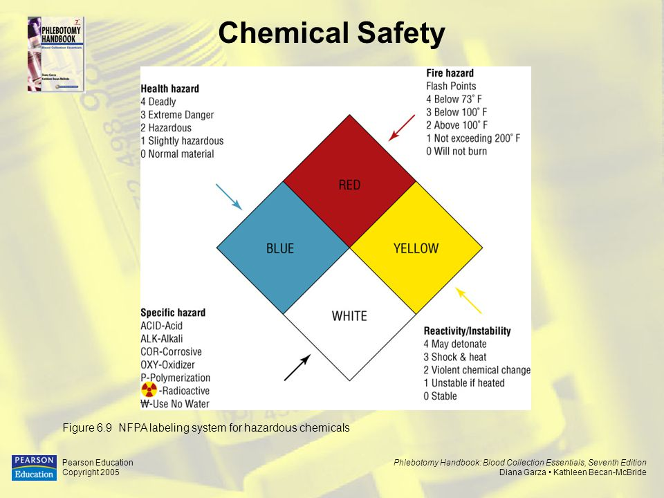 Phlebotomy Handbook: Blood Collection Essentials, Seventh Edition Diana Garza Kathleen Becan-McBride Pearson Education Copyright 2005 Chemical Safety Figure 6.8 Department of Transportation (DOT) Hazardous Materials Warning Signs