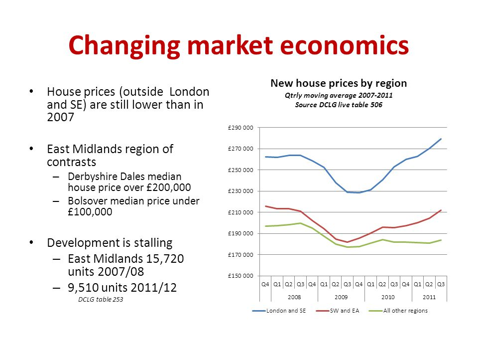 Changing market economics House prices (outside London and SE) are still lower than in 2007 East Midlands region of contrasts – Derbyshire Dales median house price over £200,000 – Bolsover median price under £100,000 Development is stalling – East Midlands 15,720 units 2007/08 – 9,510 units 2011/12 DCLG table 253